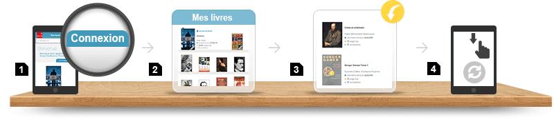 Lire un e-book sur iPhone ou iPad