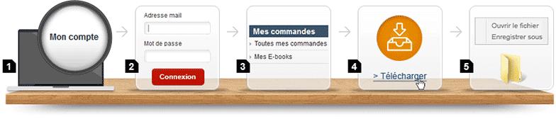 Télécharger un e-book sur votre ordinateur